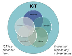 ICT Framework - Mid-Pacific ICT Center